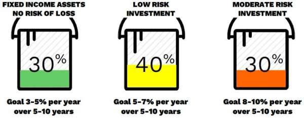 3 Buckets of Risk